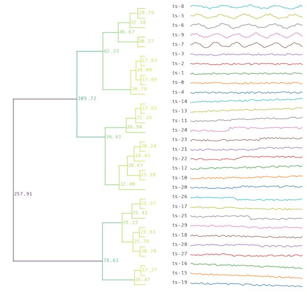Clustering hierarchy