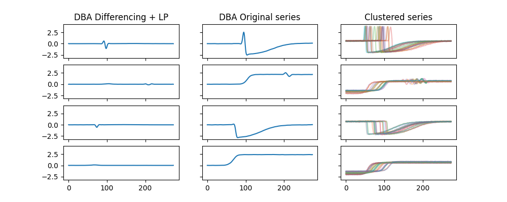 KMeans clustering with differencing and low-pass filter